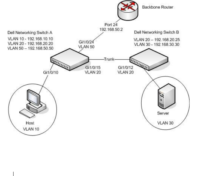 Dell N2000, N3000, N4000 IP Routing Configuration Example