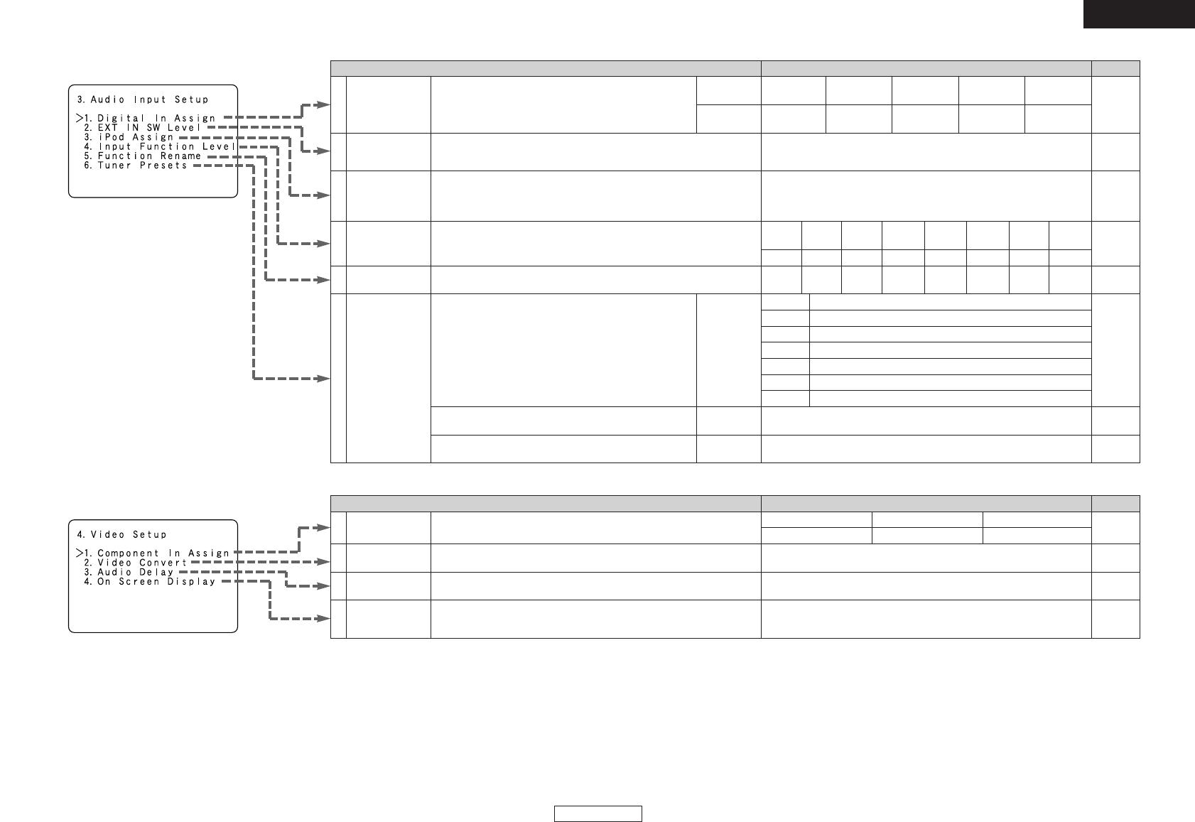 Denon AVR-1907 4  Video Setup, 3  Audio Input Setup