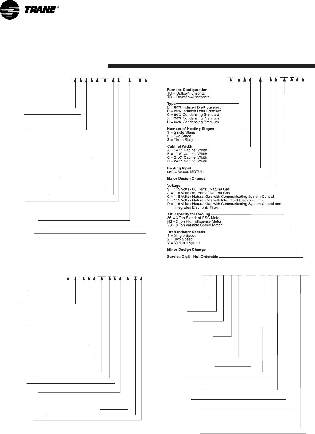 Trane 4TTX6036, 4TTX6048, 4TTX6060E, 060E Model Nomenclature