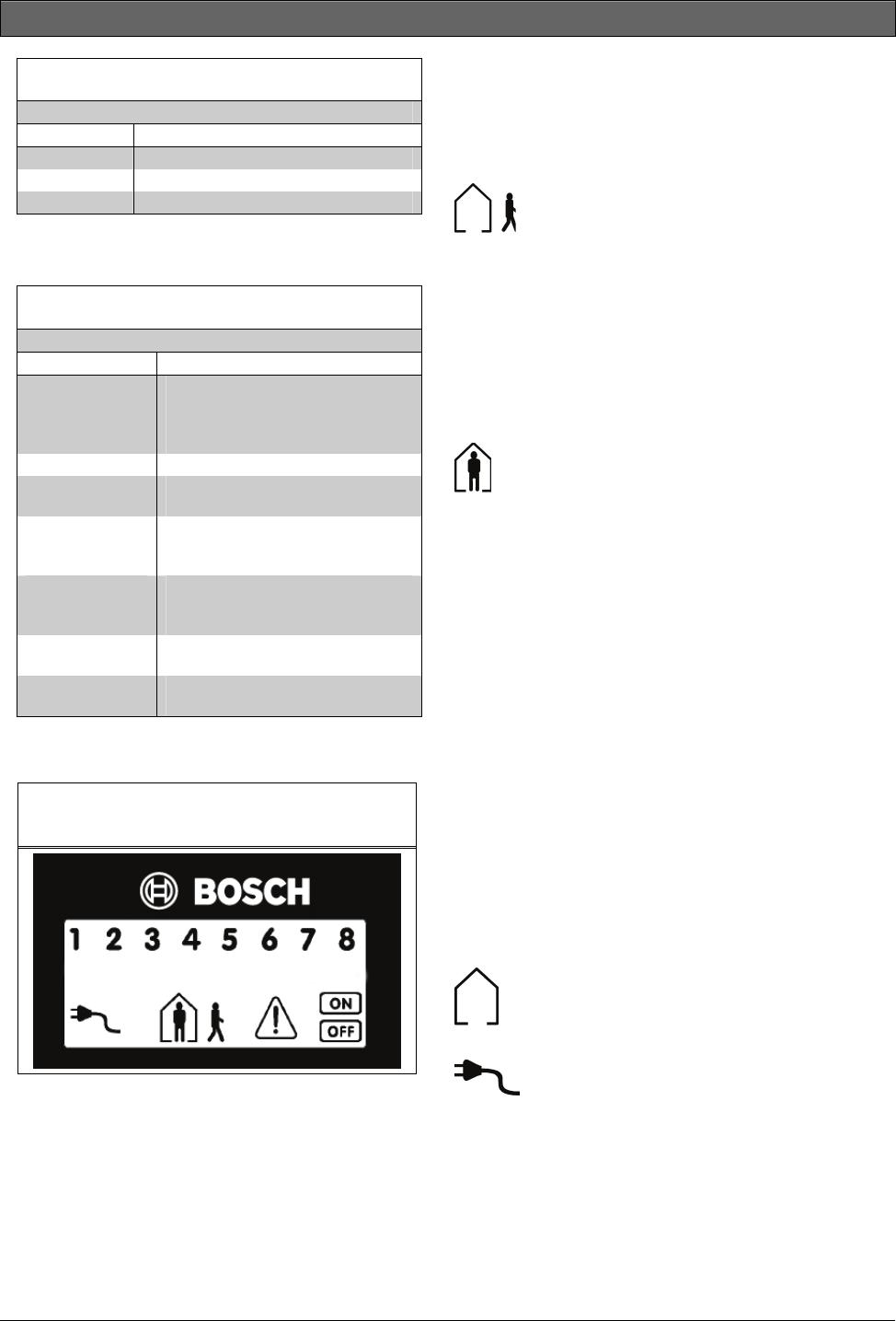 Bosch Appliances ICP-CC404 3 2 ICP-CP508LW Eight Zo ne LCD Codepad