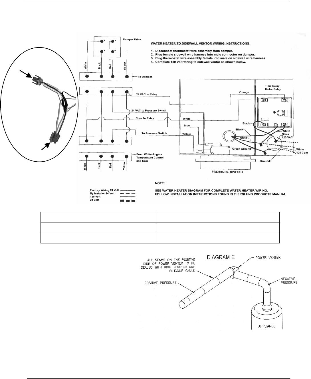 A.O. Smith 120 trough 500 POWER VENT KITS FOR SIDEWALL VENTINGmanualsdump.com