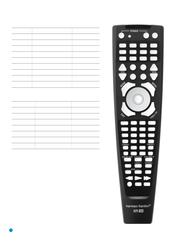 Harman-Kardon AVR 154 Table A7 Remote Control Codes, Table A8 System